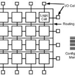 Typical-FPGA-Design